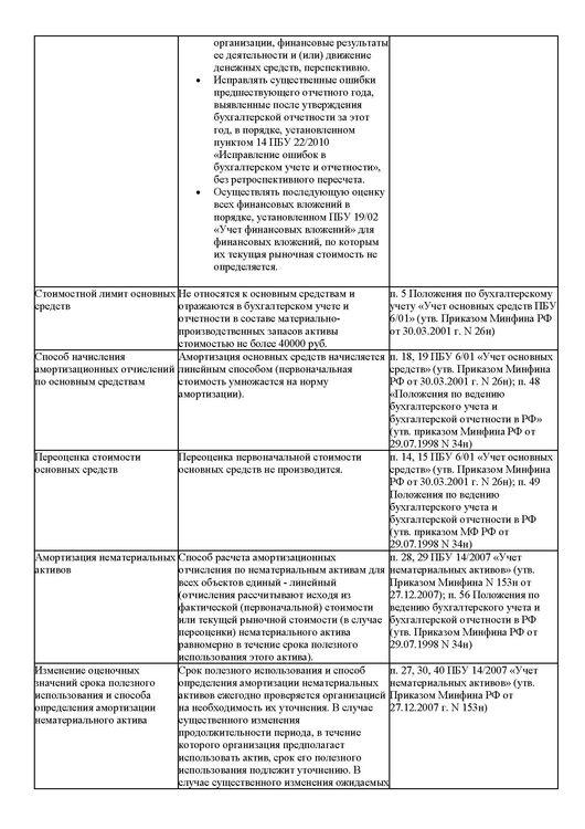 Приказ об учетной политике предприятия.